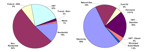 Two pie charts showing emissions by business sector and comparison of energy sources, respectively