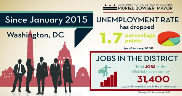 District of Columbia Economy Snapshot