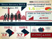 Unemployment Rate Drop