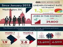 Unemployment Rate Drop